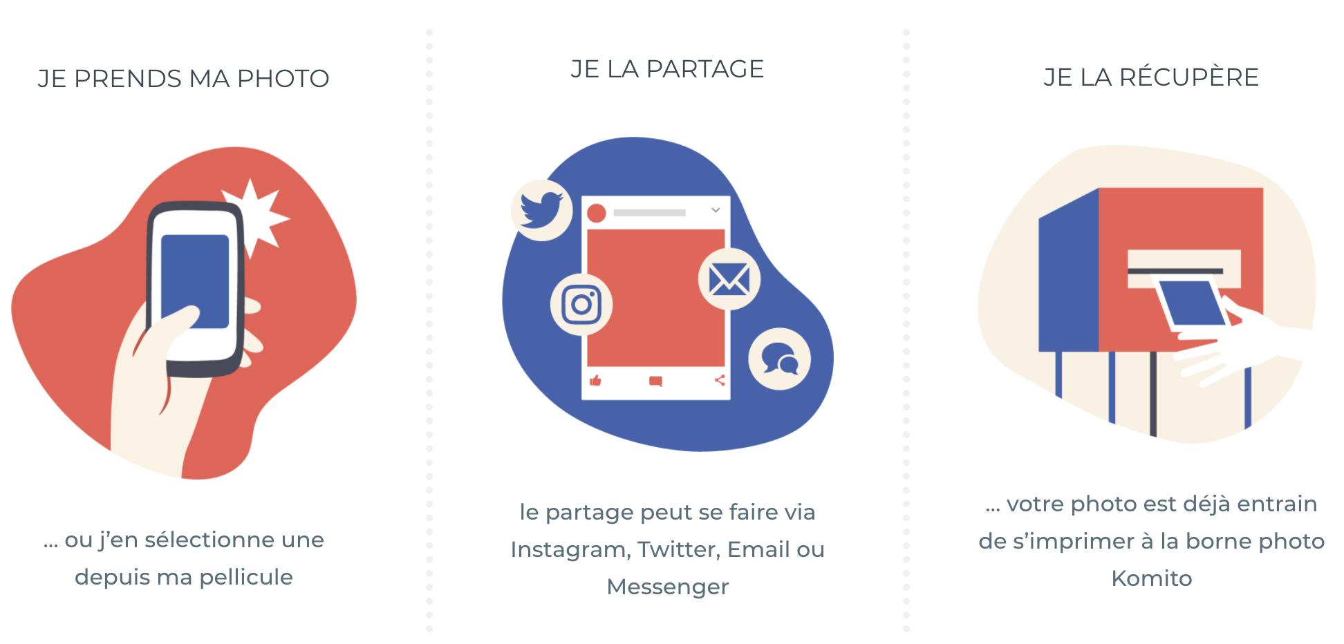 Le modèle incite les utilisateurs à partager leurs contenus photos via un hashtag